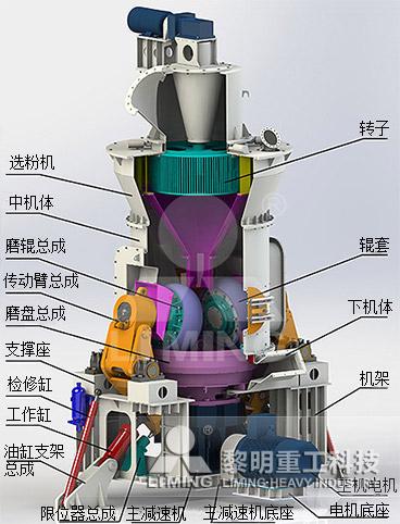 LM立式辊磨机工作原理
