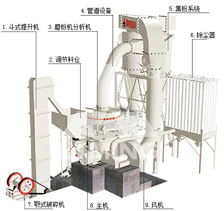 超压梯形磨粉机工作原理