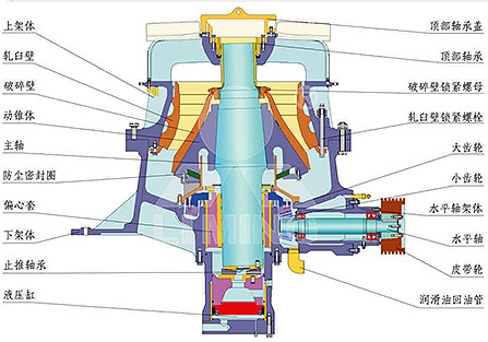 HST液压圆锥破工作原理