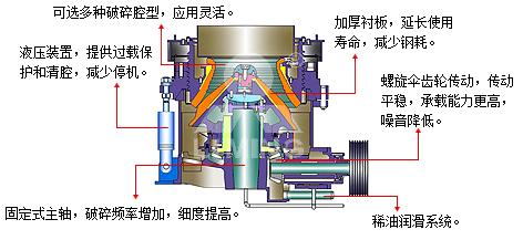HPT液壓圓錐破工作原理